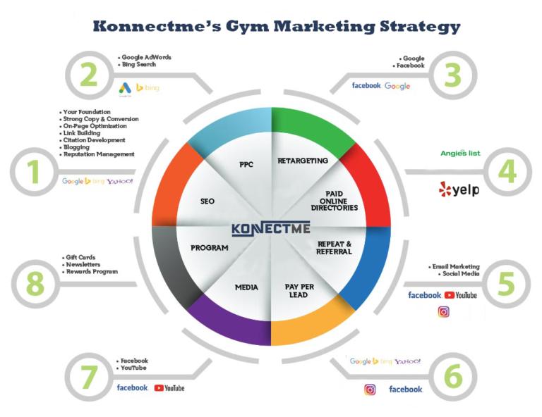 digital marketing strategy for gym